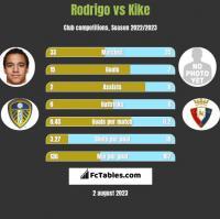 Rodrigo vs Kike h2h player stats