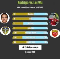 Rodrigo vs Lei Wu h2h player stats