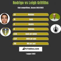 Rodrigo vs Leigh Griffiths h2h player stats