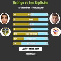 Rodrigo vs Leo Baptistao h2h player stats