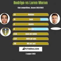 Rodrigo vs Loren Moron h2h player stats