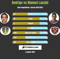 Rodrigo vs Manuel Lanzini h2h player stats