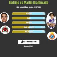 Rodrigo vs Martin Braithwaite h2h player stats