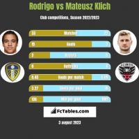 Rodrigo vs Mateusz Klich h2h player stats