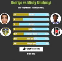 Rodrigo vs Michy Batshuayi h2h player stats