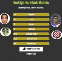Rodrigo vs Nikola Kalinic h2h player stats