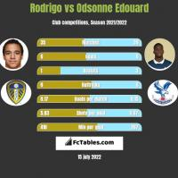 Rodrigo vs Odsonne Edouard h2h player stats
