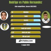Rodrigo vs Pablo Hernandez h2h player stats