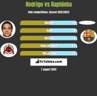 Rodrigo vs Raphinha h2h player stats
