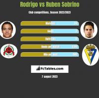 Rodrigo vs Ruben Sobrino h2h player stats