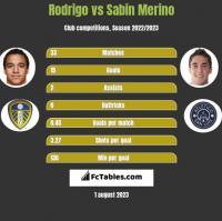 Rodrigo vs Sabin Merino h2h player stats