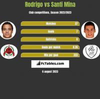 Rodrigo vs Santi Mina h2h player stats