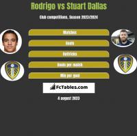 Rodrigo vs Stuart Dallas h2h player stats