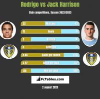 Rodrigo vs Jack Harrison h2h player stats