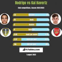 Rodrigo vs Kai Havertz h2h player stats