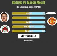 Rodrigo vs Mason Mount h2h player stats