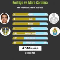 Rodrigo vs Marc Cardona h2h player stats