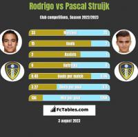 Rodrigo vs Pascal Struijk h2h player stats