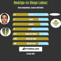 Rodrigo vs Diego Lainez h2h player stats
