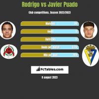 Rodrigo vs Javier Puado h2h player stats