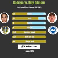 Rodrigo vs Billy Gilmour h2h player stats