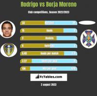 Rodrigo vs Borja Moreno h2h player stats