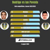Rodrigo vs Ian Poveda h2h player stats