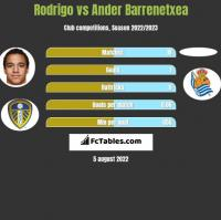 Rodrigo vs Ander Barrenetxea h2h player stats