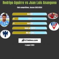 Rodrigo Aguirre vs Juan Luis Anangono h2h player stats
