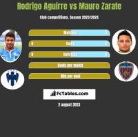 Rodrigo Aguirre vs Mauro Zarate h2h player stats