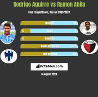 Rodrigo Aguirre vs Ramon Abila h2h player stats