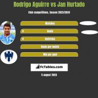 Rodrigo Aguirre vs Jan Hurtado h2h player stats
