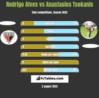Rodrigo Alves vs Anastasios Tsokanis h2h player stats