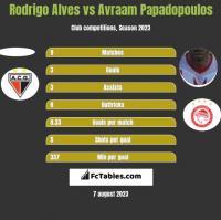 Rodrigo Alves vs Avraam Papadopoulos h2h player stats