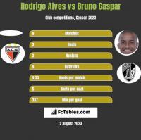 Rodrigo Alves vs Bruno Gaspar h2h player stats