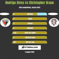 Rodrigo Alves vs Christopher Braun h2h player stats
