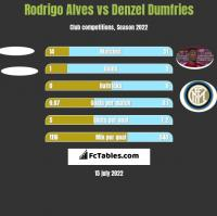 Rodrigo Alves vs Denzel Dumfries h2h player stats