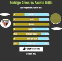 Rodrigo Alves vs Fausto Grillo h2h player stats