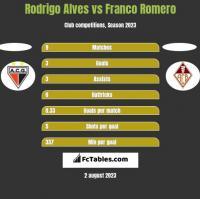 Rodrigo Alves vs Franco Romero h2h player stats