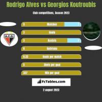 Rodrigo Alves vs Georgios Koutroubis h2h player stats