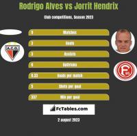 Rodrigo Alves vs Jorrit Hendrix h2h player stats