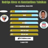 Rodrigo Alves vs Konstantinos Tsimikas h2h player stats