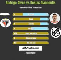 Rodrigo Alves vs Kostas Giannoulis h2h player stats