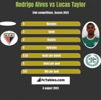 Rodrigo Alves vs Lucas Taylor h2h player stats