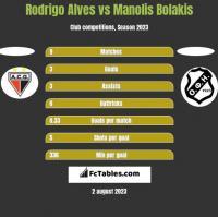 Rodrigo Alves vs Manolis Bolakis h2h player stats
