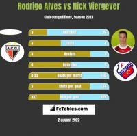 Rodrigo Alves vs Nick Viergever h2h player stats