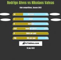 Rodrigo Alves vs Nikolaos Vafeas h2h player stats