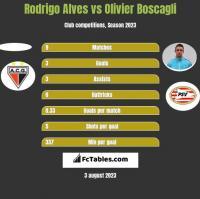 Rodrigo Alves vs Olivier Boscagli h2h player stats