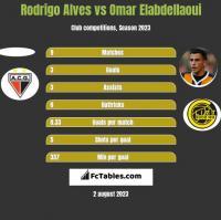 Rodrigo Alves vs Omar Elabdellaoui h2h player stats