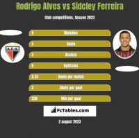 Rodrigo Alves vs Sidcley Ferreira h2h player stats